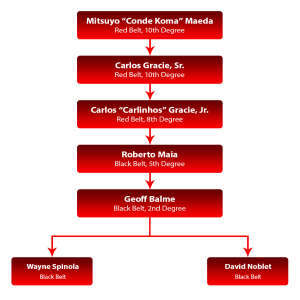 Apex Martial Arts Center Lineage