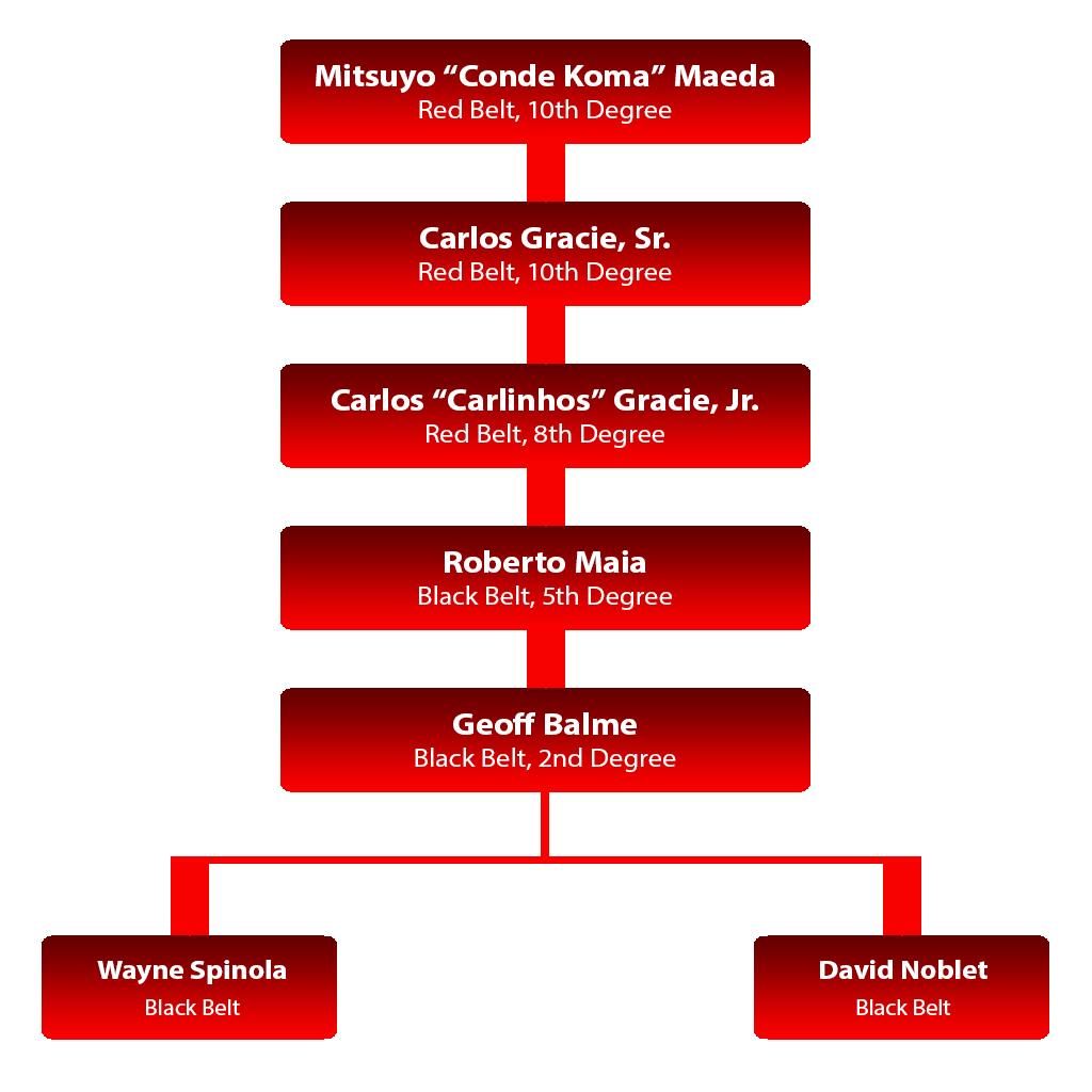 Apex Martial Arts Center Lineage